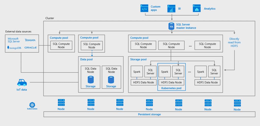 SQL Server 2019: premises - SQL Marketing and servers